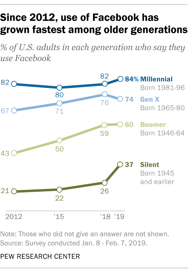 Graph showing that since 2012, use of Facebook has grown fastest among older generations