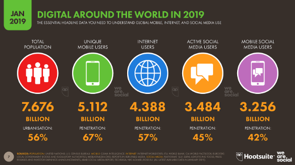 Slide showing 5 stats from Digital in 2019 report, including 5.112 billion unique mobile users
